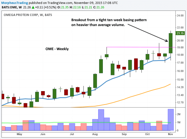 $OME WEEKLY