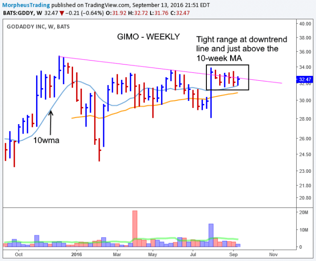 $GDDY WEEKLY