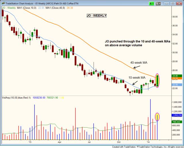 $JO weekly breakout