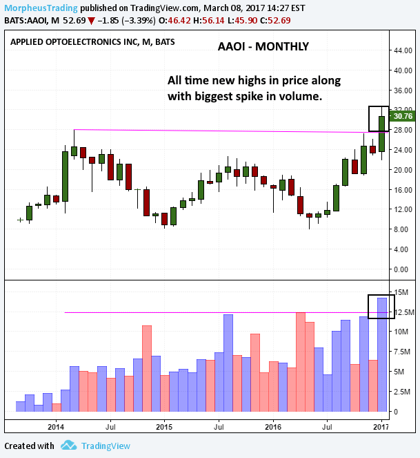 $AAOI monthly