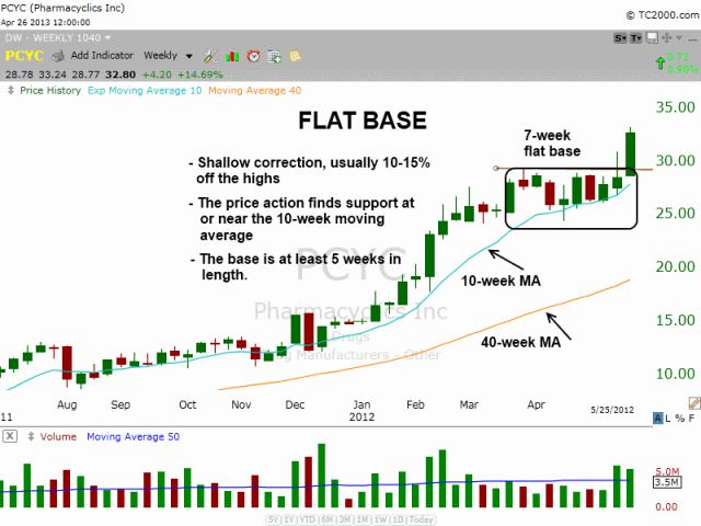 Flat base pattern in $PCYC