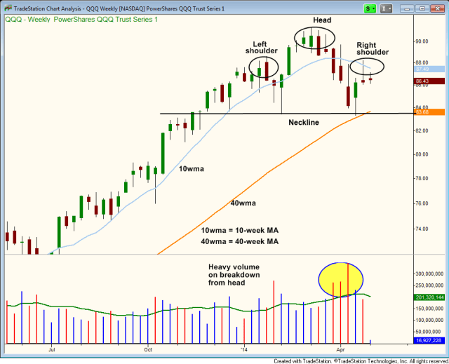 $QQQ head and shoulders pattern