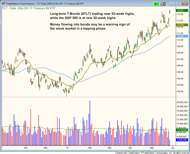 $TLT rallying towards new highs