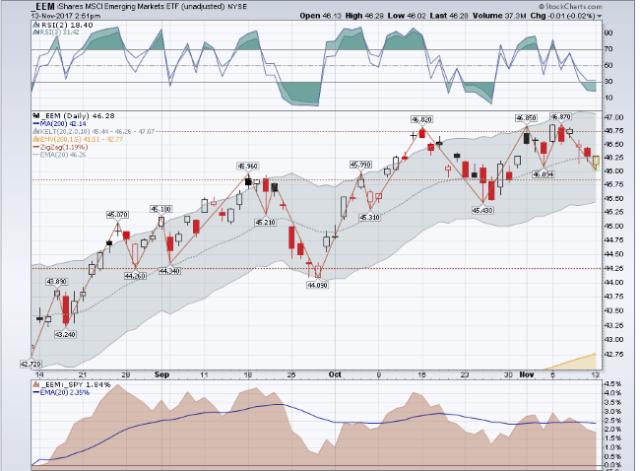 ETF swing trading chart