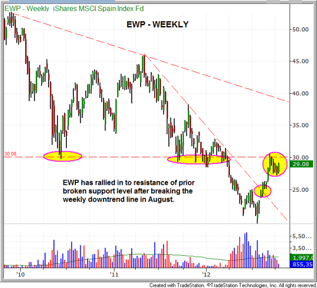 $EWP Bullish Consolidation