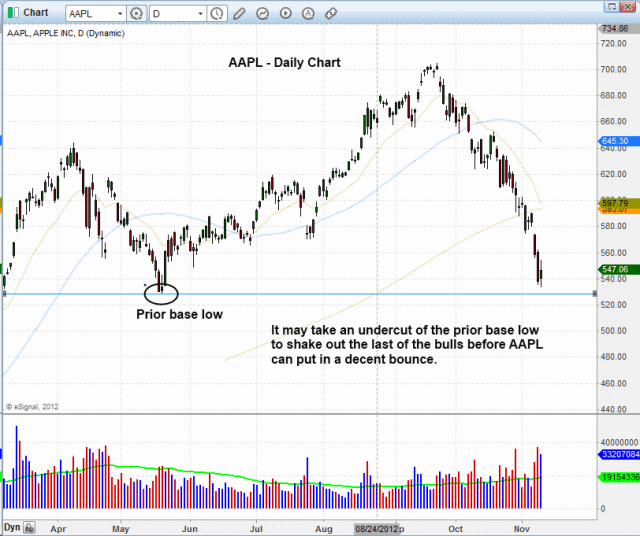 $AAPL Bottoming