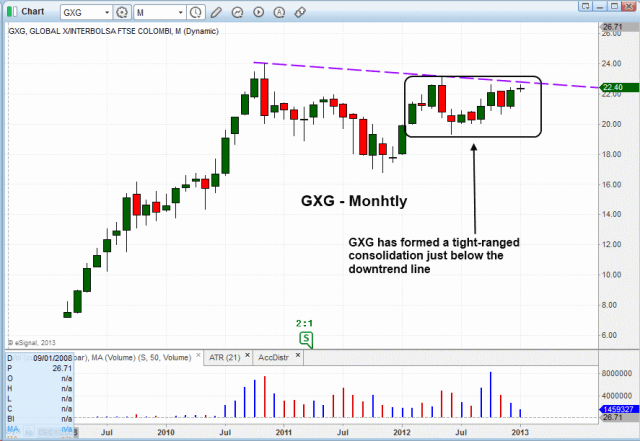 $GXG MONTLY PATTERN