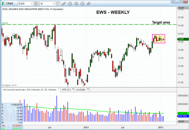 $EWS WEEKLY PATTERN