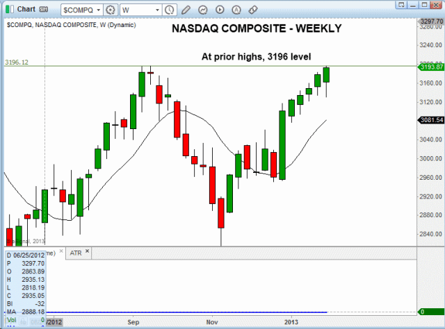 $NASDAQ WEEKLY RESISTANCE