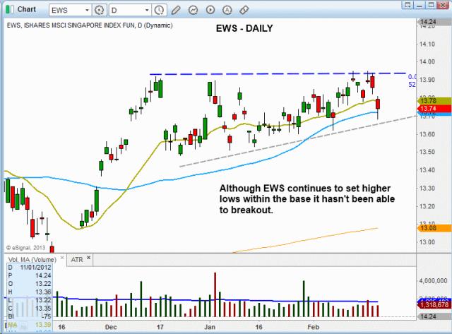 $EWS bull pattern