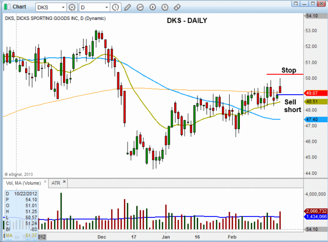 $DKS HEAD AND SHOULDER PATTERN