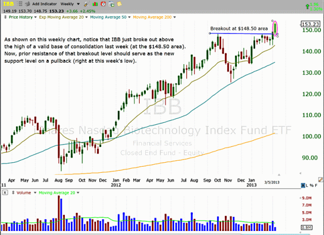 $IBB WEEKLY BREAKOUT