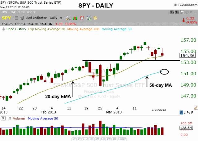 $SPY SUPPORT