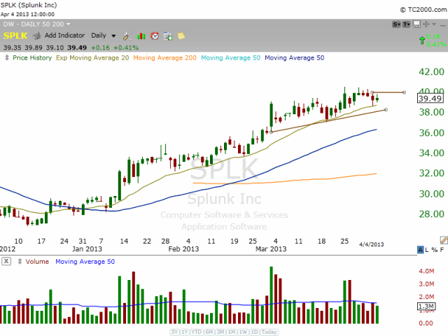 $SPLK BULLISH BASE