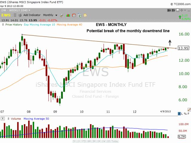 $EWS monthly downtrend line break