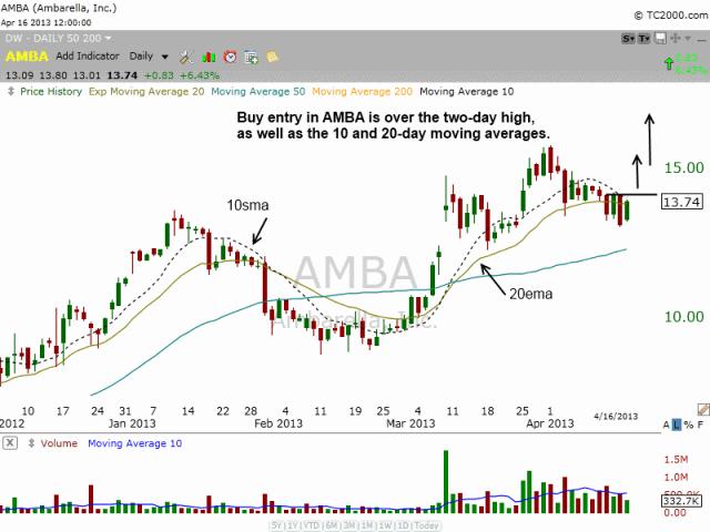 $AMBA pullback to 20EMA