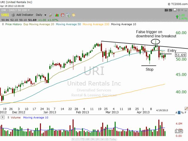 $URI chart