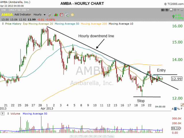 $AMBA HOURLY DOWNTREND LINE