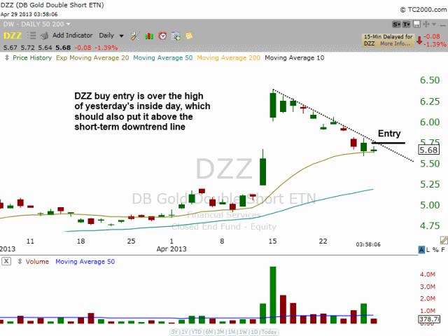 $DZZ Pullback entry