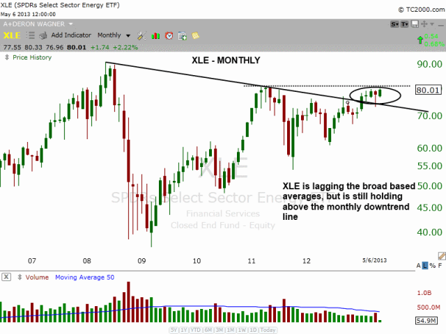 $XLE MONTHLY DOWNTREND LINE
