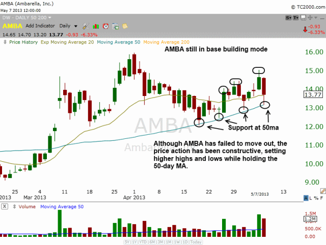 $AMBA SUPPORT AT 50ma