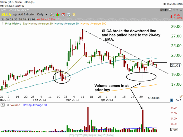 $SLCA Downtrend break
