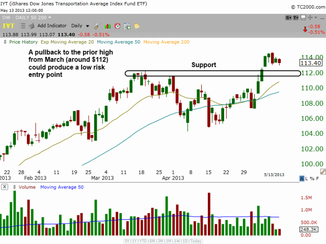 $IYT DAILY breakout