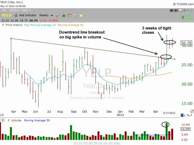 $YELP Downtrend line break