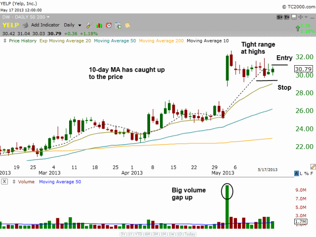 $YELP TIGHT PRICE RANGE