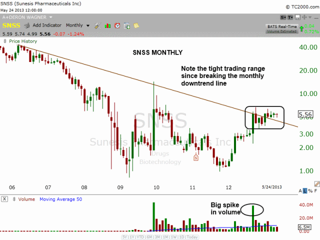 $SNSS Monthly downtrend line breakout