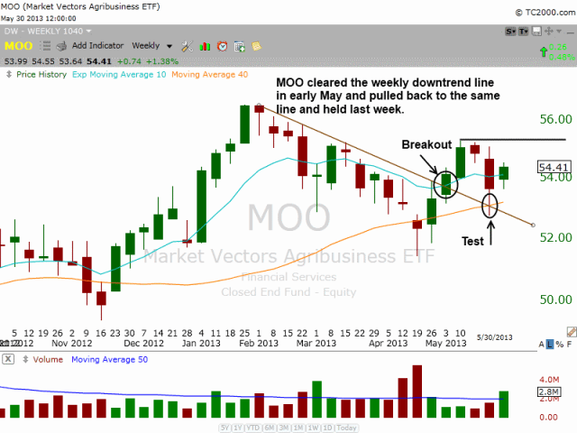 $MOO weekly consolidation