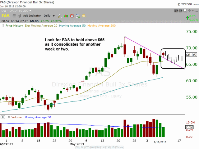 $FAS consolidation