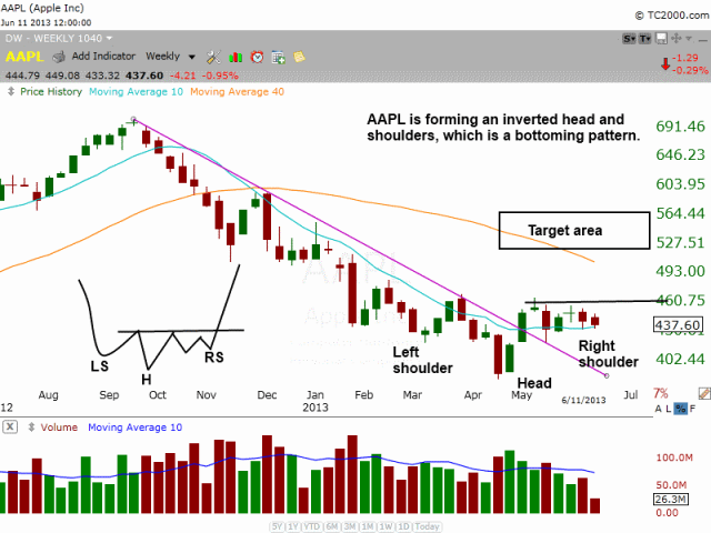 $AAPL inverted head and shoulders pattern