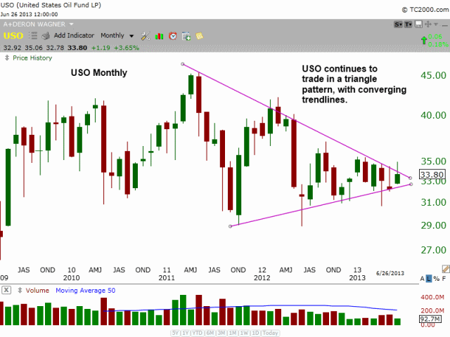 $USOO symmetrical triangle