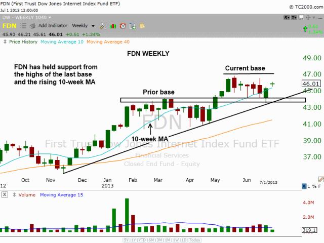 $FDN Base at rising 10-week MA