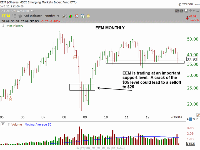 $EEM at pivotal support