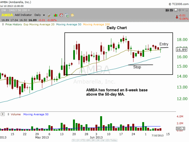 $AMBA tight range