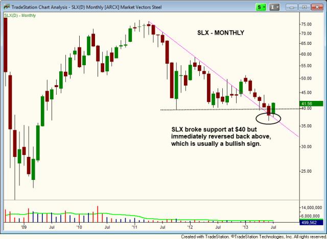 $SLX bullish reversal