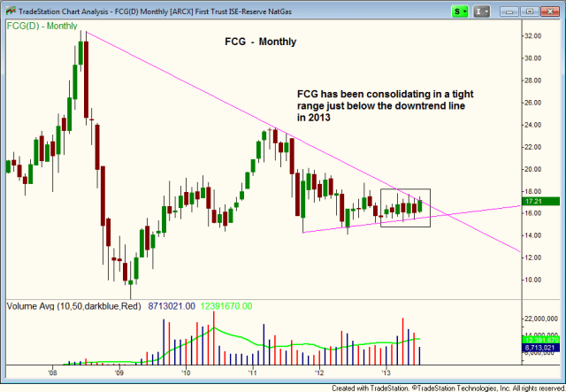 $FCG DOWNTREND LINE BREAKOUT