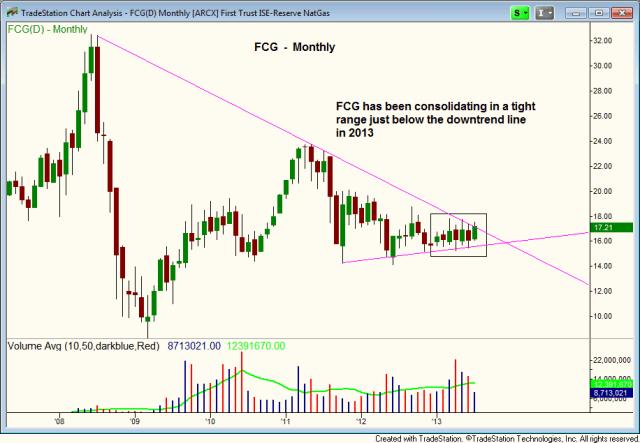 $FCG chart pattern