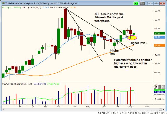 $SLCA HOLDING THE 10MA