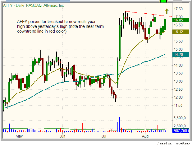 $AFFY daily chart pattern