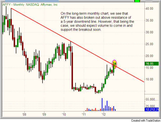 $AFFY monthly chart pattern