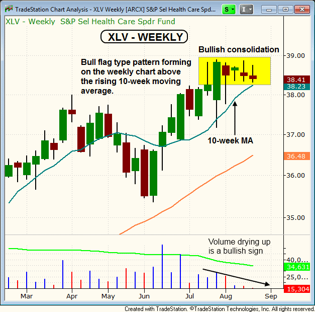$XLV Weekly bull flag pattern