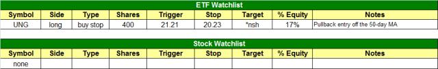 today's watchlist