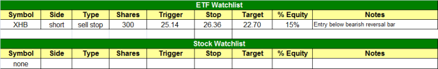 today's watchlist