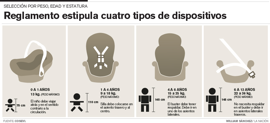 Ley de asientos de coche Costa Rica  nuevas regulaciones