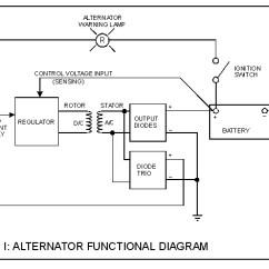 Basic Automobile Wiring Diagram Mitsubishi Triton Stereo Understanding Alternators : How-to Library The Morris Minor Forum