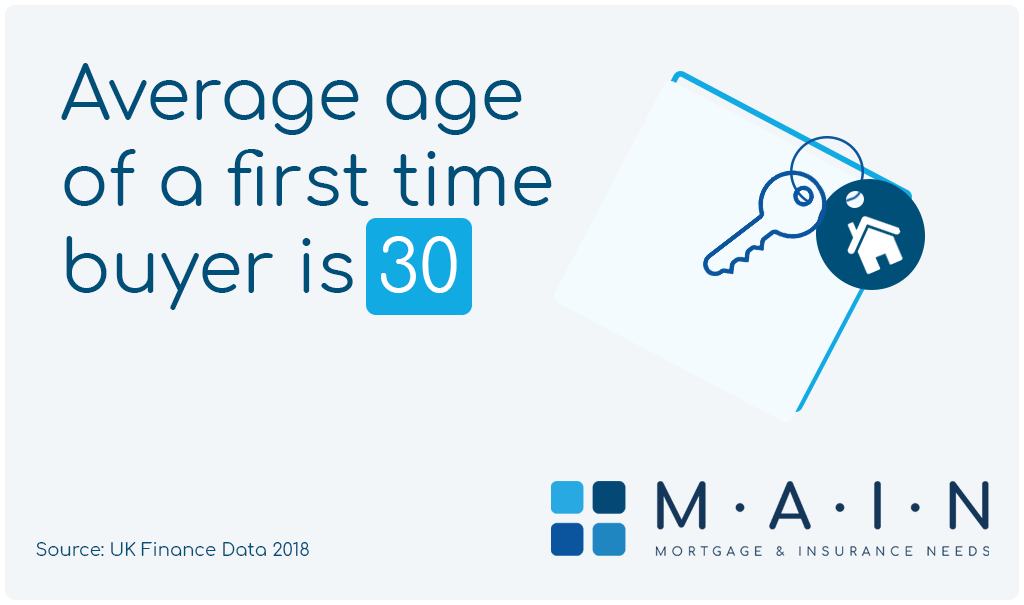 The average age of a first time buyer in the UK is 30, according to UK Finance Data 2018.