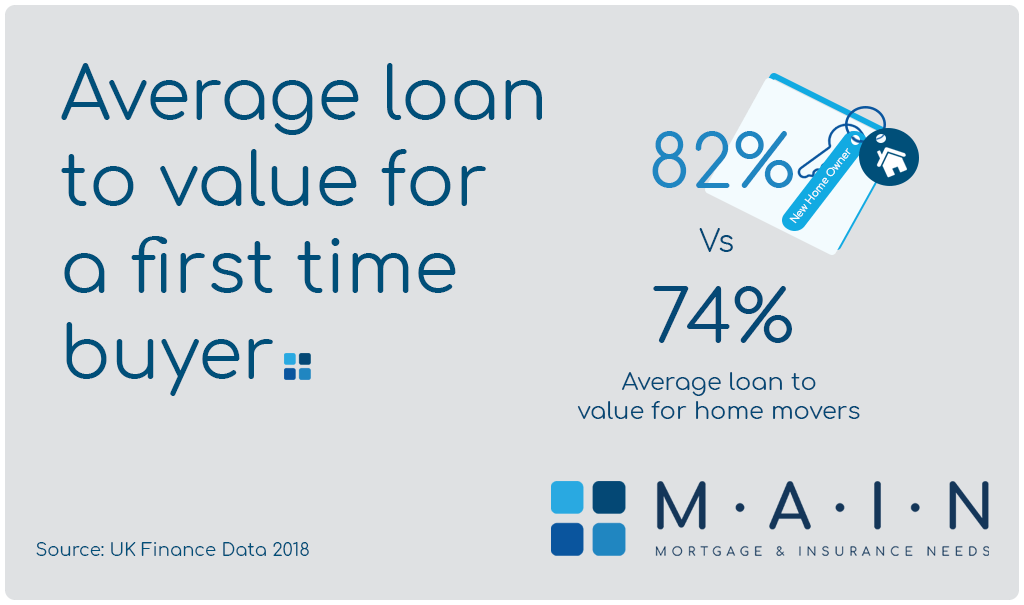 MAIN Wirral Facts - Average loan to value for a first time buyer is 82% compared to 74% for home movers.